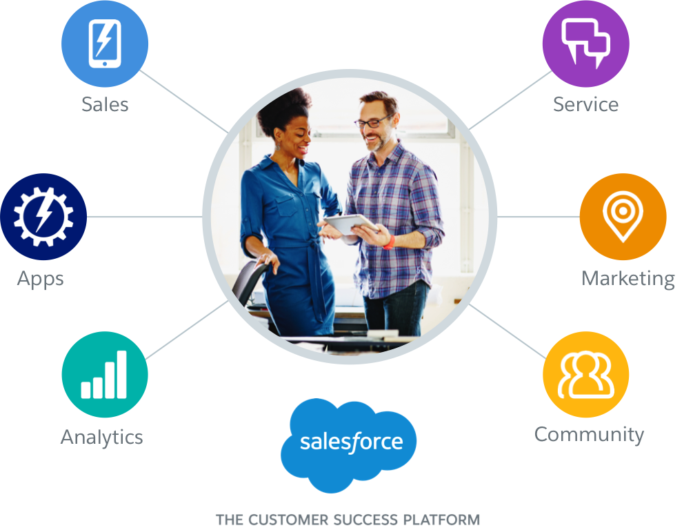 what is sfdc